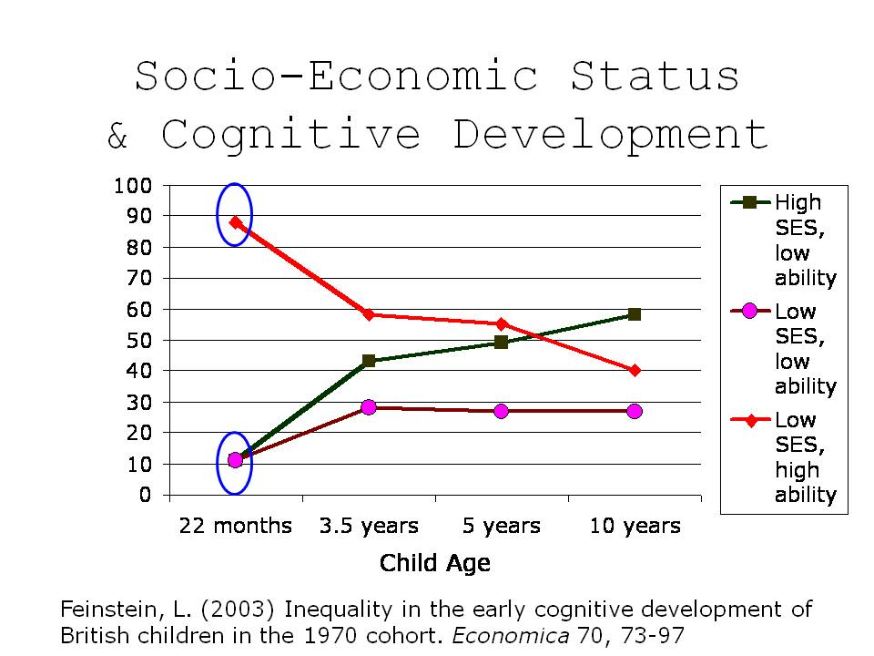 poverty and child development Poverty may affect the growth of children's brains by michael balter mar 30, 2015 both cognitive neuroscientists specializing in child development.