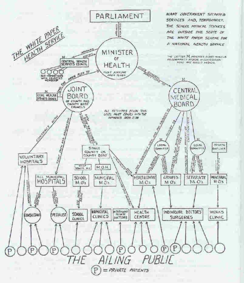 1944 diagram of the proposed National Health Service