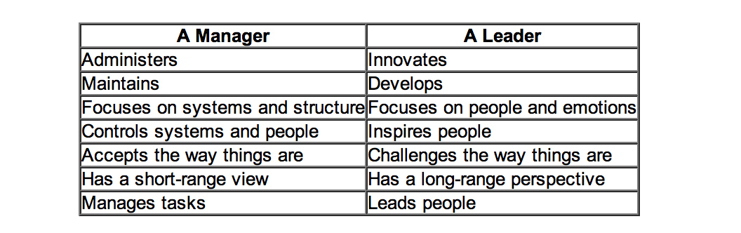 differences in management and leadership If you enter the key words, management crisis, you'll probably see twice the results these figures can vary, but you get the idea further queries underscore the need for growth in many professionals, but there seems to be some confusion in understanding the difference between leadership.
