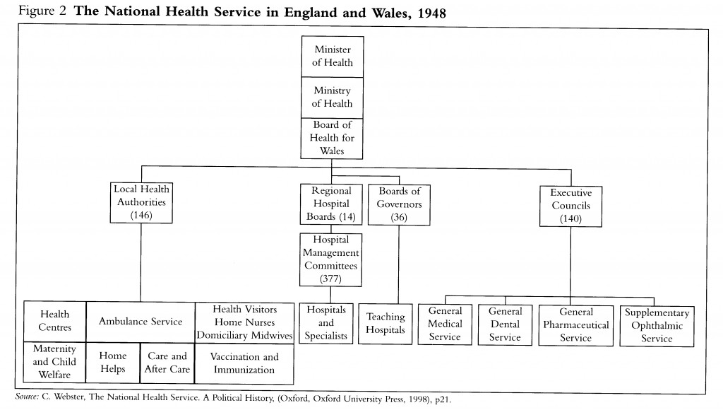 The NHS in 1948