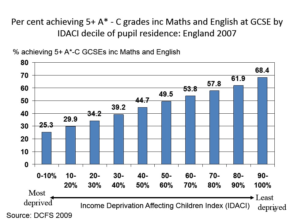 Per cent achieving 5+ A* - C grades by dep[rivation