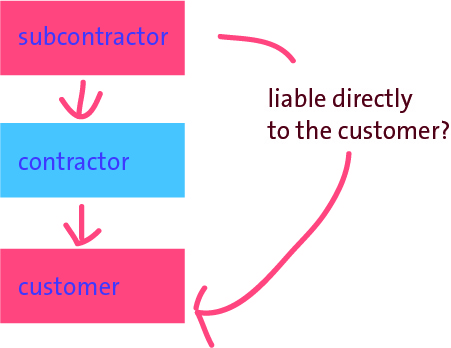 legal relationship between contractor and subcontractor