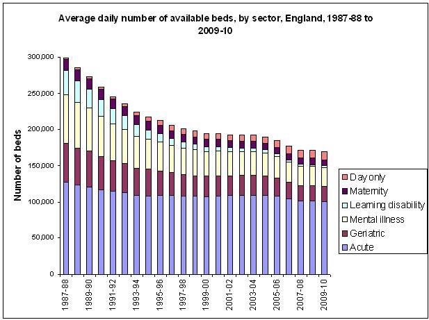 Hospital Bed Numbers Ireland