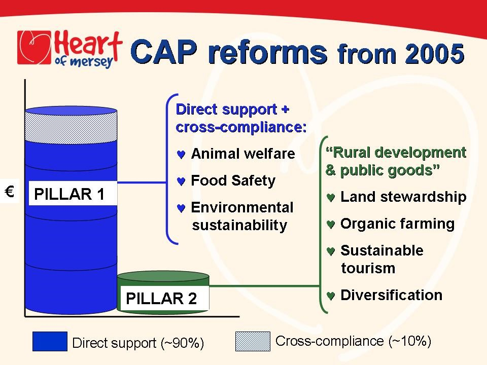 Agricultural Policy Reform