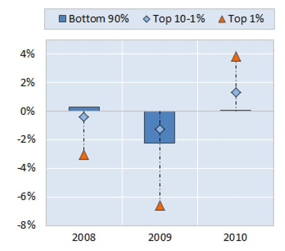 Percentage changes in real incomes across income groups, average of nine OECD countries, 2008 to 2010