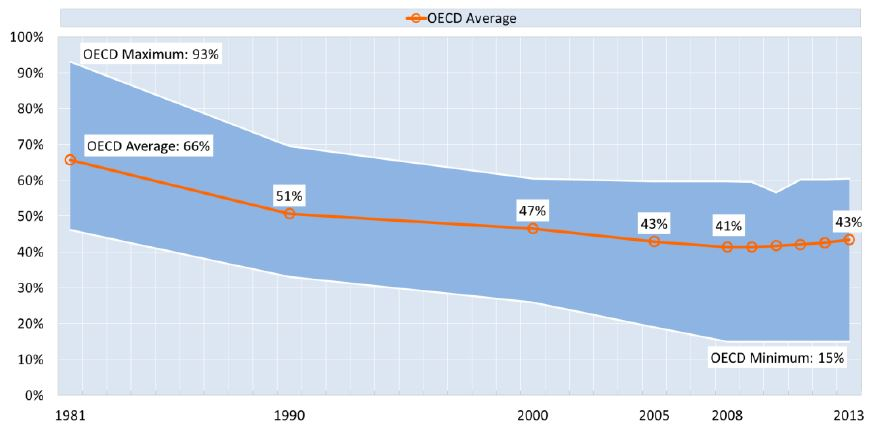 Top statutory personal income tax rates in the OECD area, maximum, minimum and average, 1981 to 2013