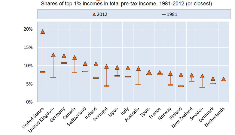Shares of top 1% incomes in total pre-tax income, 1981-2012