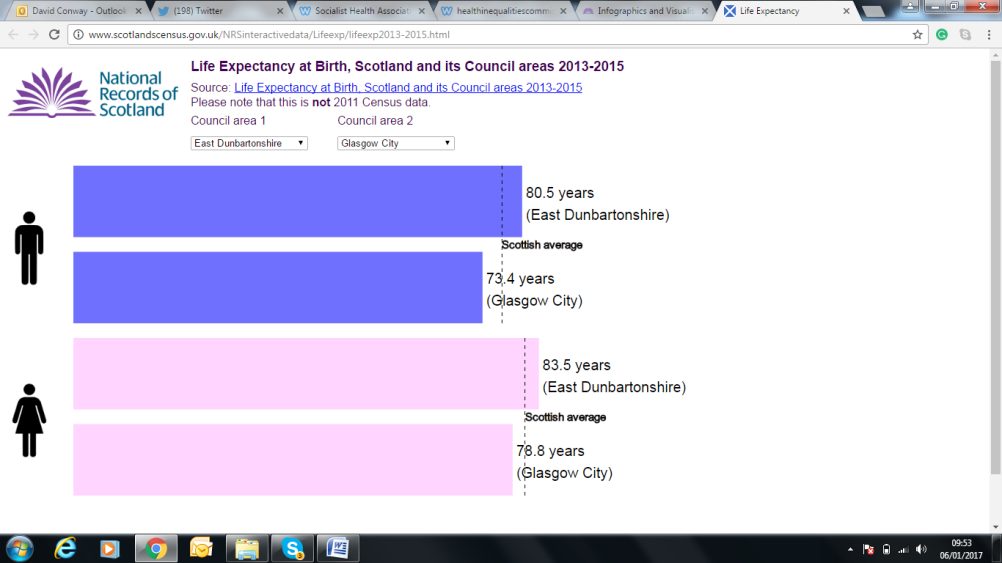 Life expectancy in Scotland